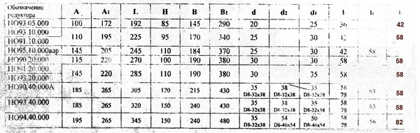 Схема габаритных/присоеденительных размеров редукторов Н090-094